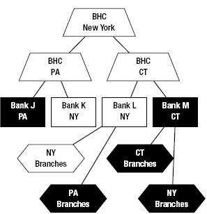 What's a Bank Holding Company? | Business Pundit