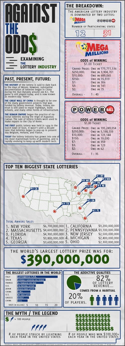 Examining the Lottery Industry
