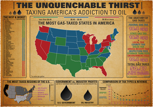 Taxing America's Oil Addiction
