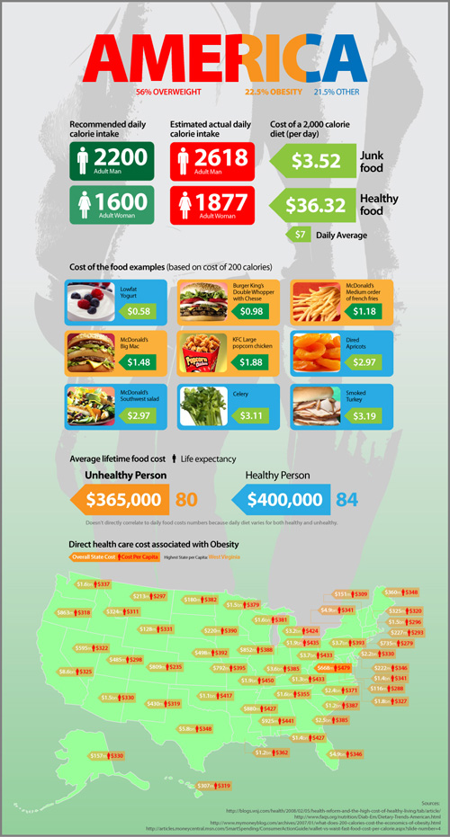 Cost of Living: Healthy vs Unhealthy