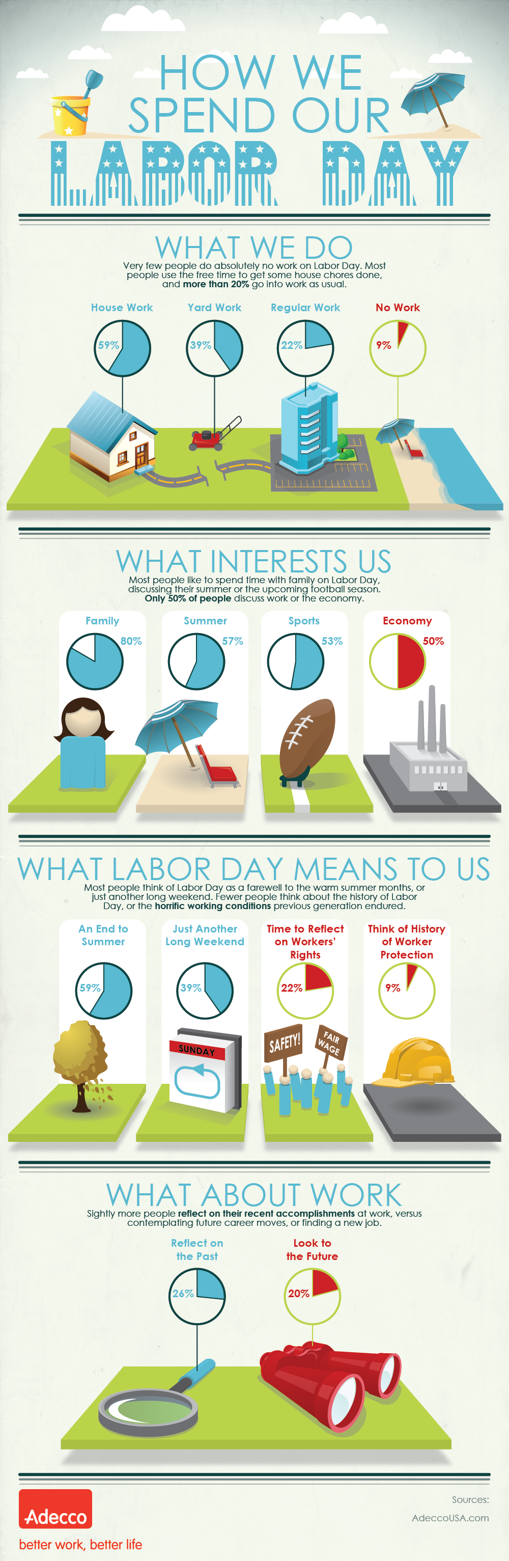 How America Spends Their Labor Day