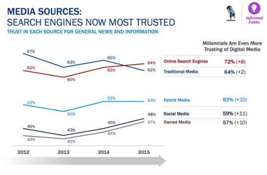 Edelman Trust Barometer for Search Engines