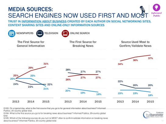 Edelman Trust Factor and Search Engines versus Traditional Media
