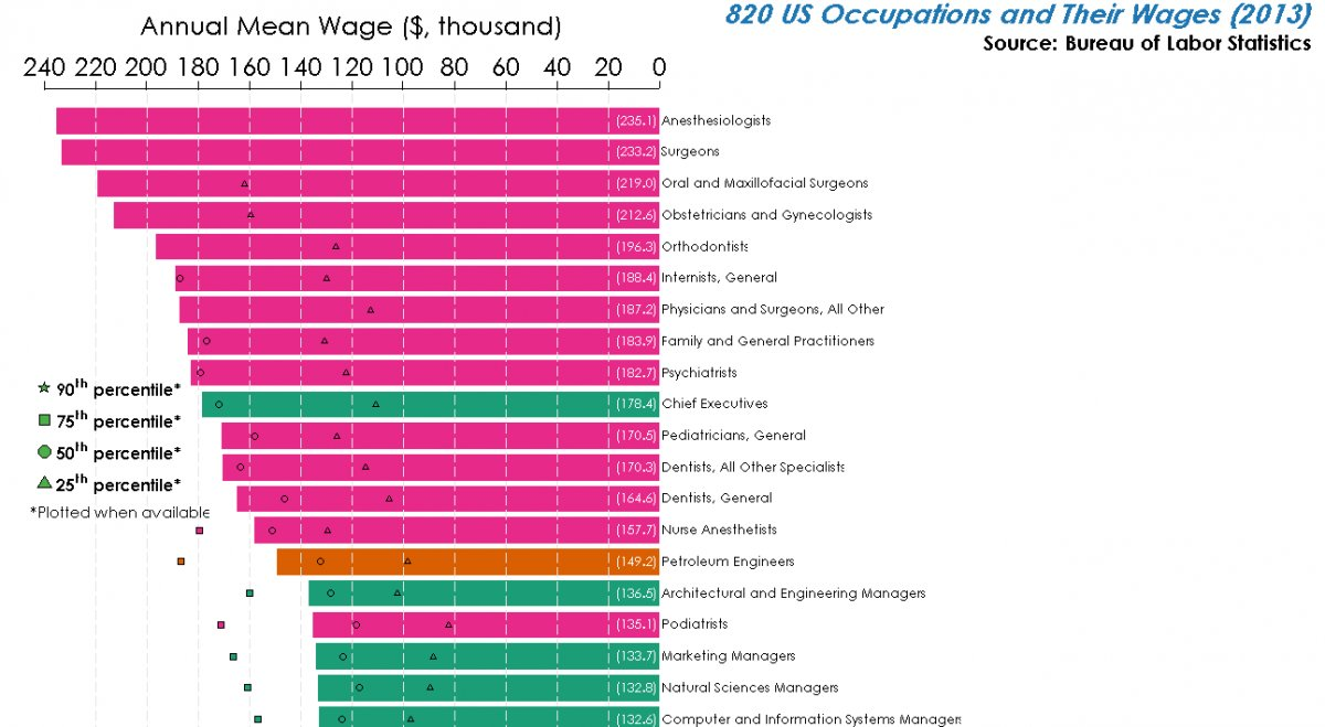 Every Wage In America - Top 20
