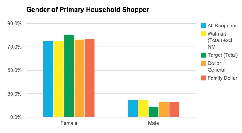 Gender Breakdown of Walmart Shoppers