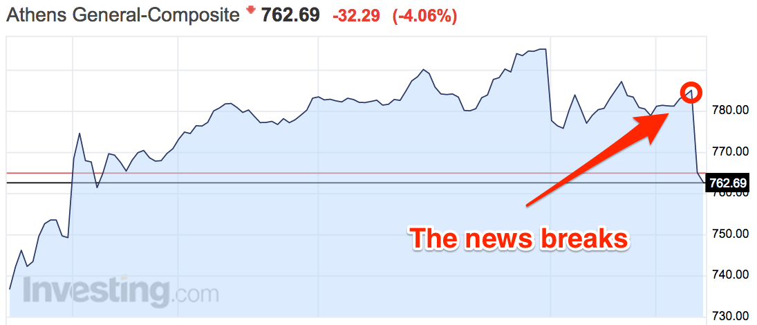 Greece Bailout Failure and stock price plummet