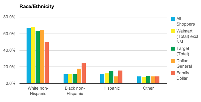 Race and Ethnicity of Walmart Shoppers
