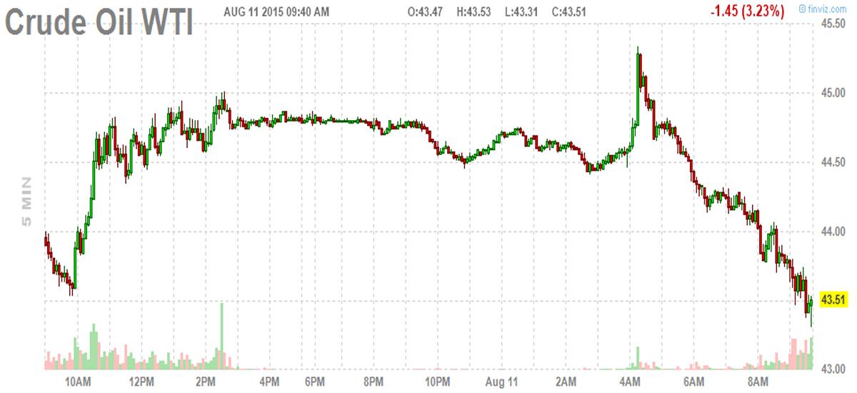 Crude Oil Six Year Low