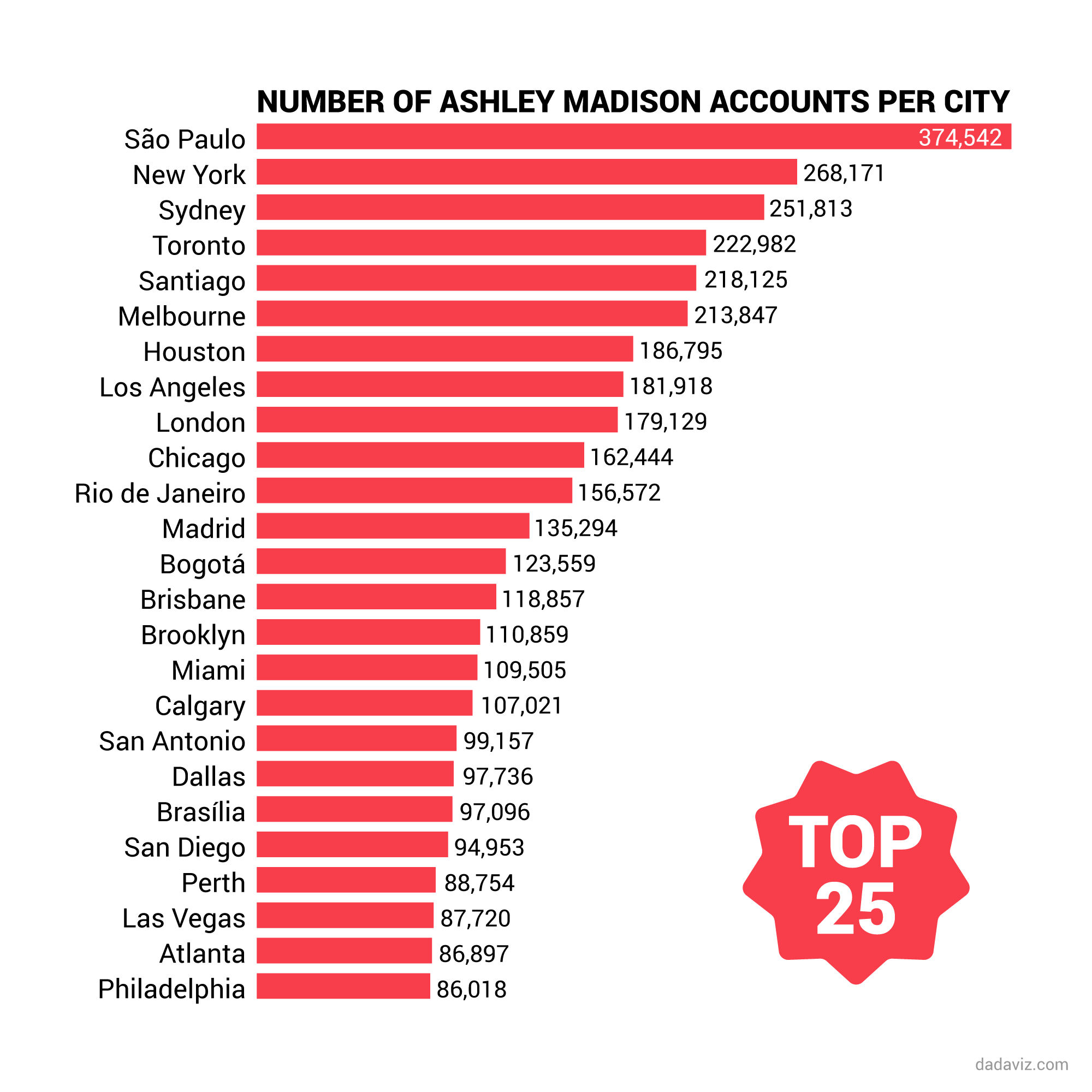 Top 25 Cheating Cities according to Ashley Madison
