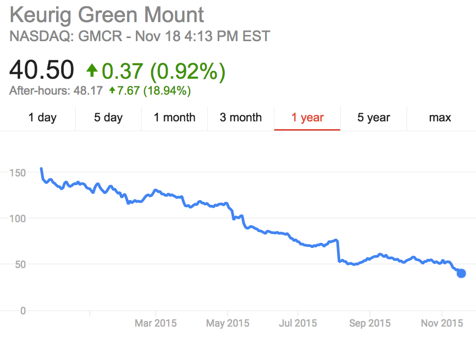 Keurig Stock Prices 12 months