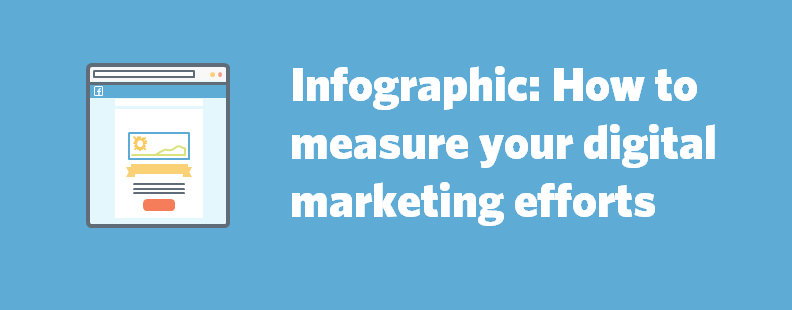 Measure Digital Marketing