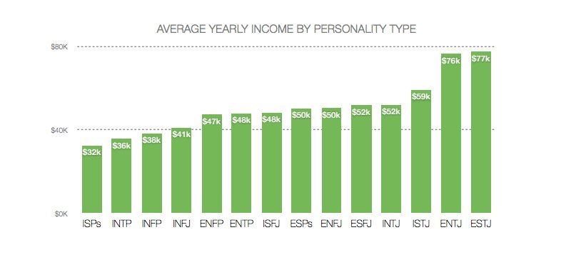 Personality Type and ability to earn money