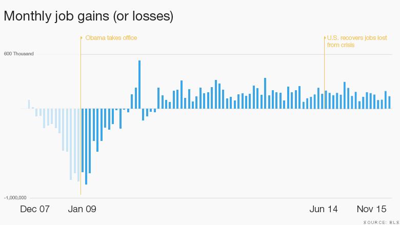 Economy under Obama