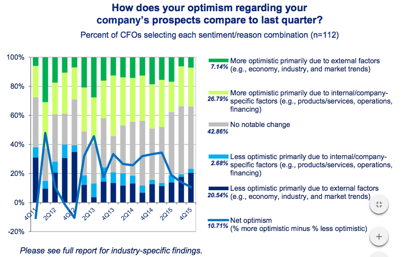Deloitte CFO Survey Q4 2015