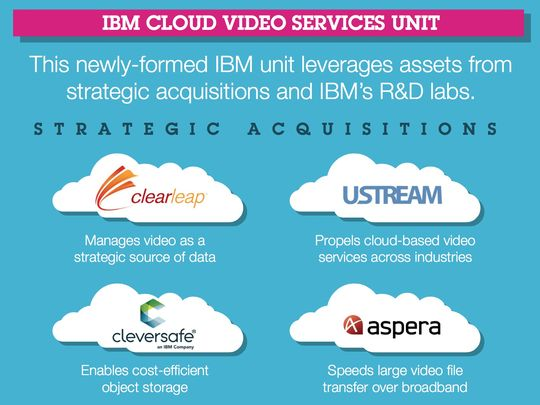 IBM cloud video services unit