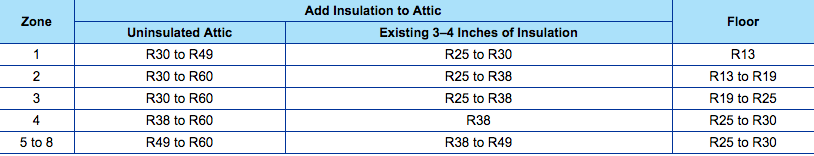 R value insulation