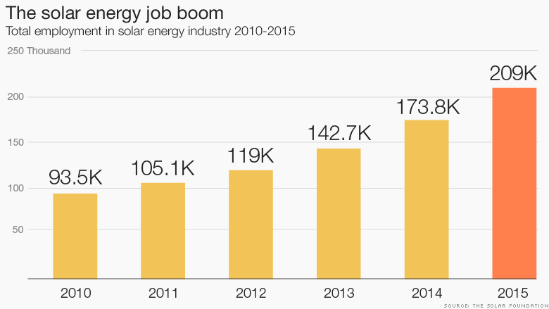 Solar Energy Jobs Pass Gas