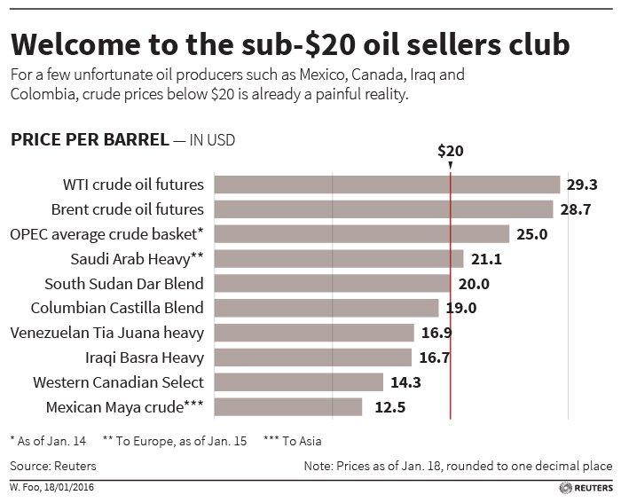 Sub 20 dollar oil sellers