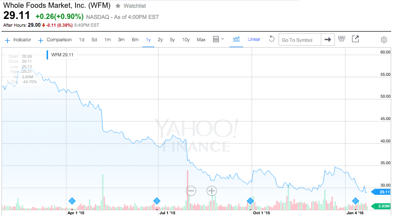 Whole Foods Shares over last 12 months