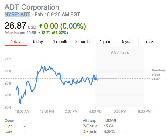ADT Share Prices