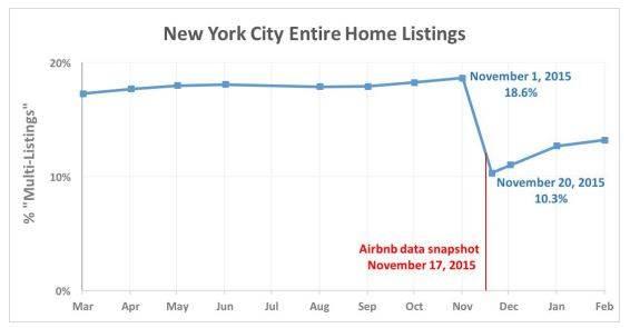 Airbnb Public Data disclosure
