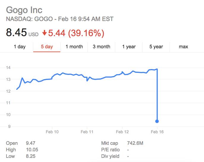 Gogo Internet shares plummet