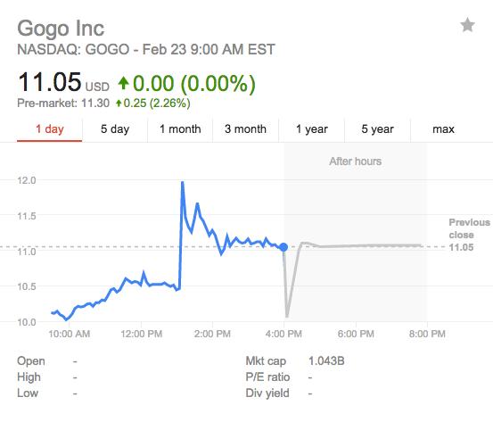 Gogo shares