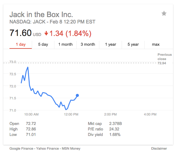 Jack in the Box shares following Super Bowl 50 ad