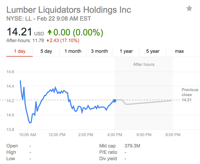 Pre-market trading Lumber Liquidators
