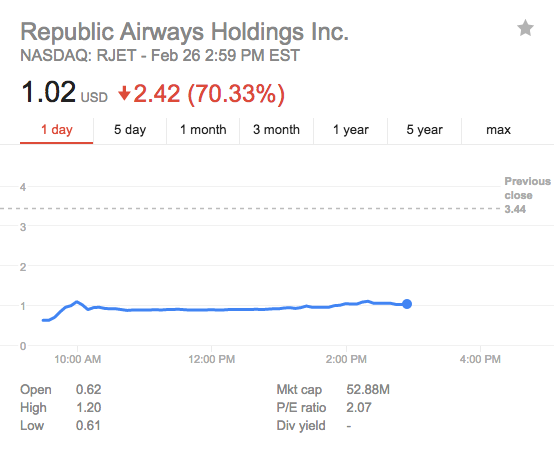 Republic Airways shares are down