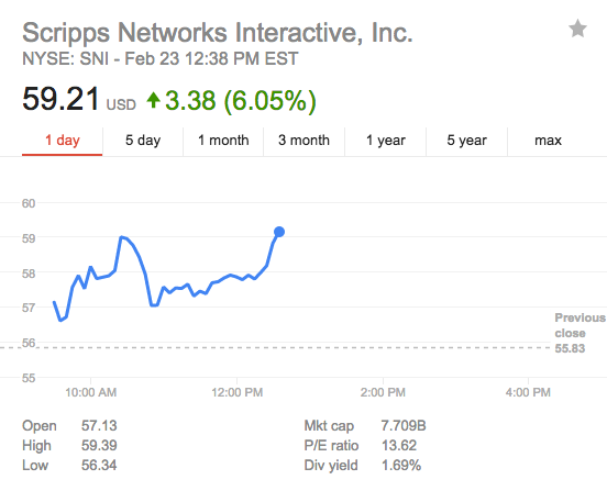 Scripps Network Shares