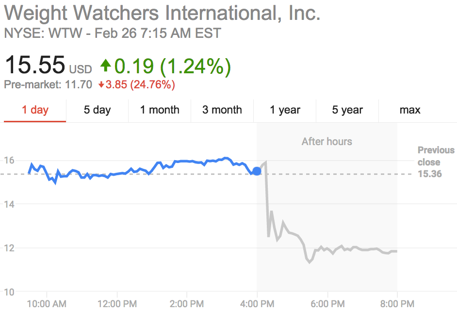 Weight Watchers shares down
