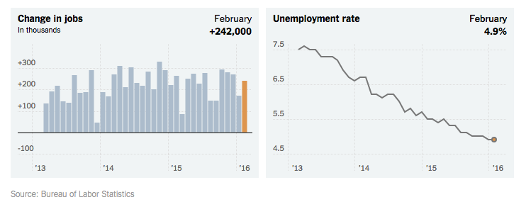 February 2016 - US Jobs Report