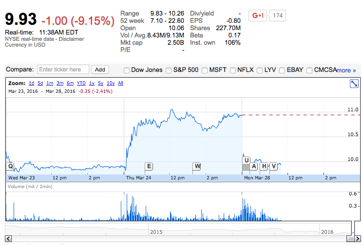 Pandora shares tank on founders CEO return