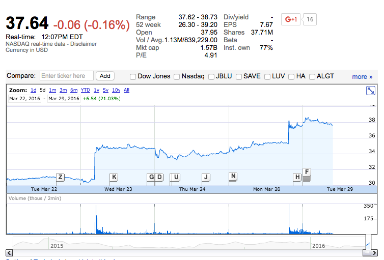 Virgin America Stocks