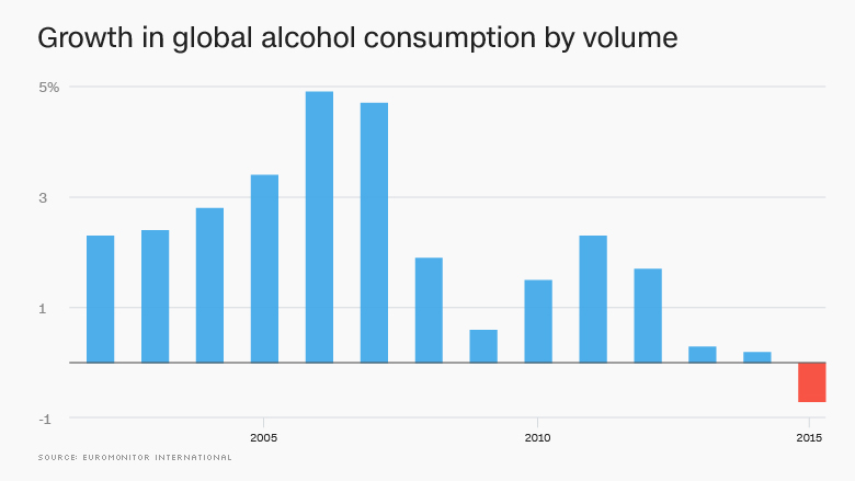 160513091205-chart-growth-alcohol-consumption-780x439