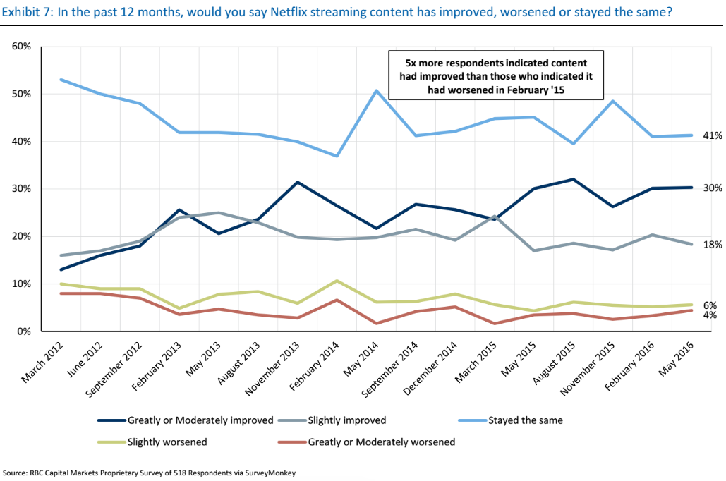Half of Netflix subscribers say content is getting better