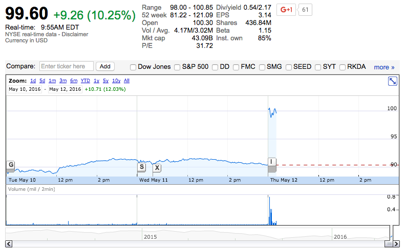 Monsanto shares
