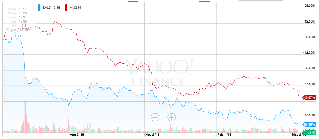 Sears and Yahoo stocks