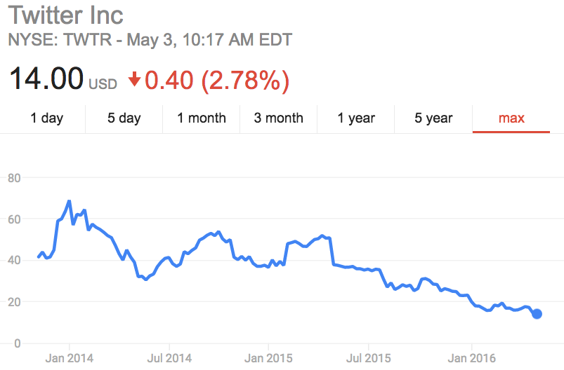 Twitter shares just hit an all-time low and it could get worse