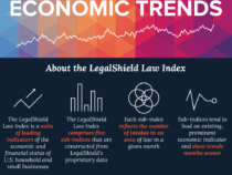 Can Economic Indices Be Used To Inform Smart Business Decisions?