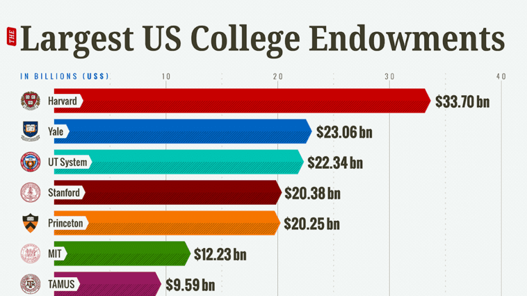 largest US college endowments