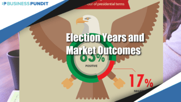 Election years and market outcomes