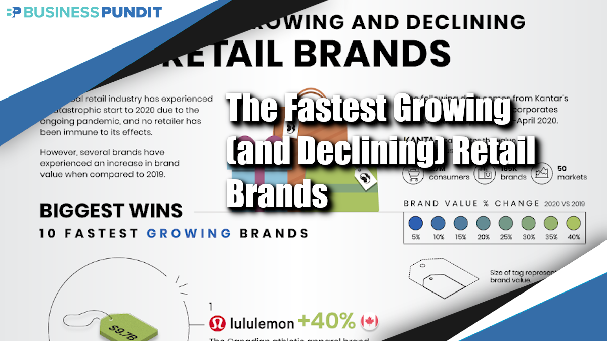 The Fastest Growing (and Declining) Retail Brands