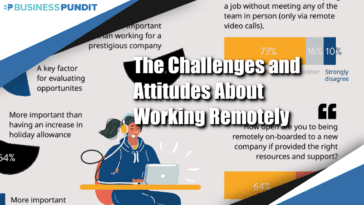 Challenges and Attitudes of Working Remotely